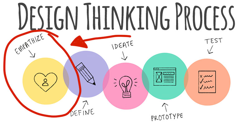 The Design Thinking Process begins with empathy